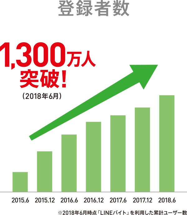 サービス開始から1300万人突破、急増するユーザー数