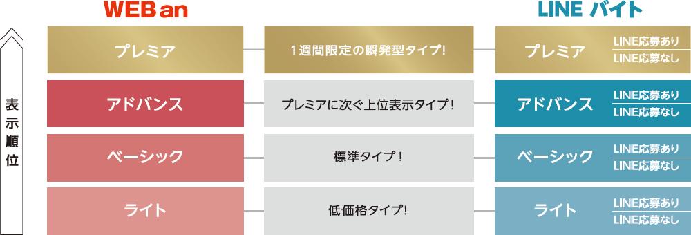 an × LINEバイト商品プラン