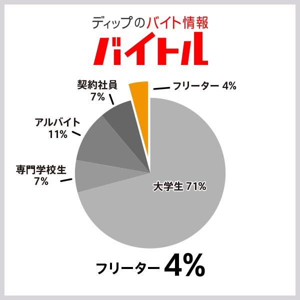 バイトルの応募者の属性割合