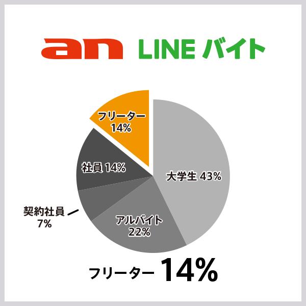 an × LINEバイトの応募者の属性割合